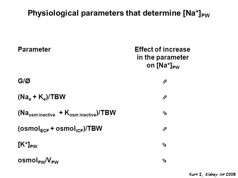 Physiological parameters that determine [Na+]PW